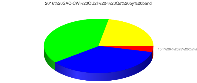 2016 SAC-CW OU2I - Qs by band